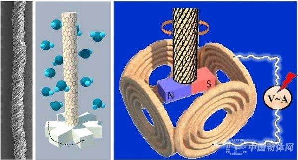 > 资讯 中国粉体网4月2日讯  石墨烯独特的二维平面原子结构赋予其