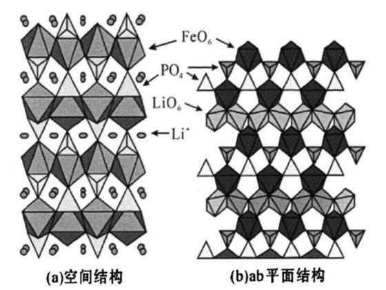 磷酸铁锂的晶格结构图